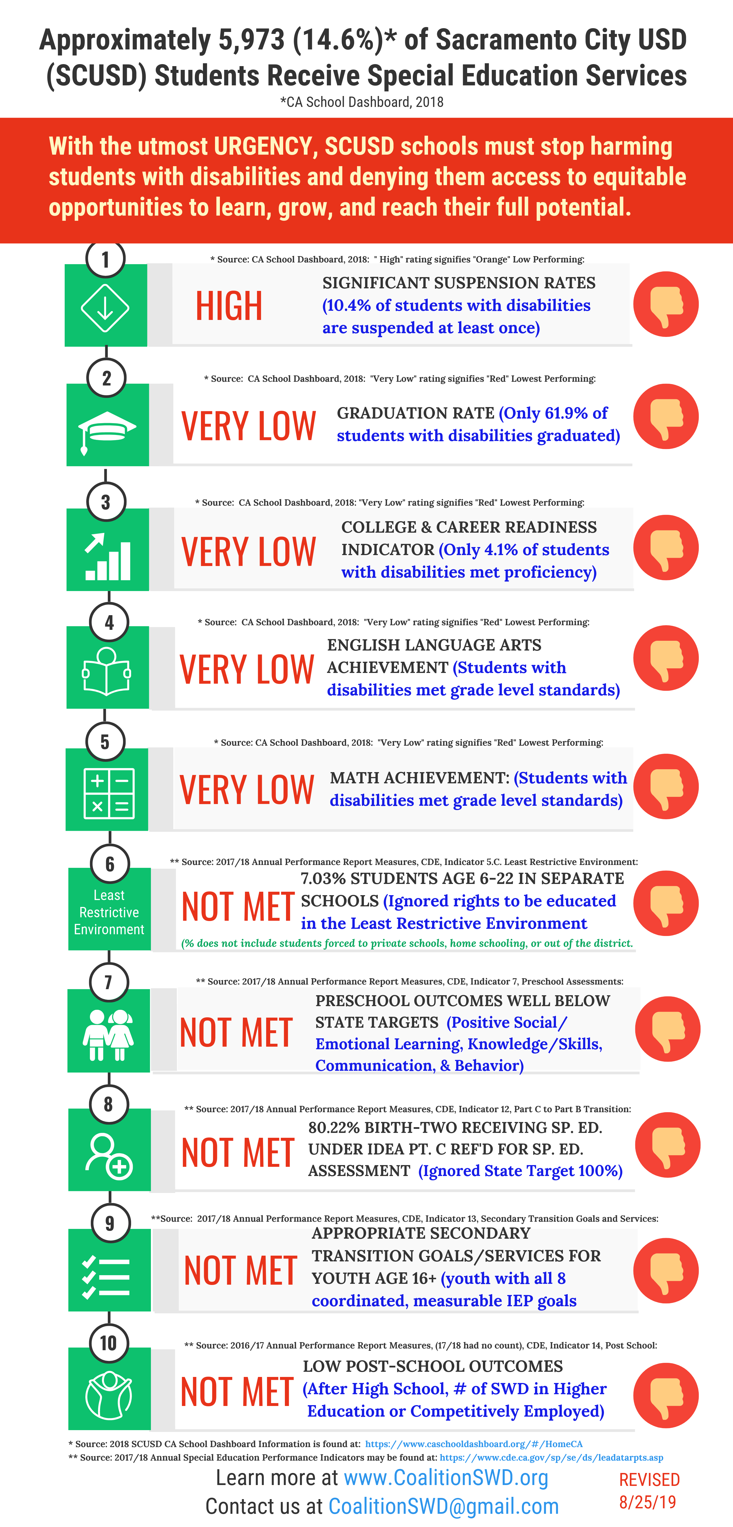 This infographic was prepared by CSWD gathering sources from the State Dashboard and Special Education Division of the CA Dept. of Education. Approximately 5,973 (14.6%)* of Sacramento City USD (SCUSD) Students Receive Special Education Services. SIGNIFICANT SUSPENSION RATES (10.4% of students with disabilities are suspended at least once). GRADUATION RATE (Only 61.9% of students with disabilities graduated). COLLEGE & CAREER READINESS INDICATOR (Only 4.1% of students with disabilities met proficiency). ENGLISH LANGUAGE ARTS ACHIEVEMENT (Students with disabilities met grade level standards). MATH ACHIEVEMENT: (Students with disabilities met grade level standards). 7.03% STUDENTS AGE 6-22 IN SEPARATE SCHOOLS (Ignored rights to be educated in the Least Restrictive Environment. PRESCHOOL OUTCOMES WELL BELOW STATE TARGETS (Positive Social/ Emotional Learning, Knowledge/Skills, Communication, & Behavior). 80.22% BIRTH-TWO RECEIVING SP. ED. UNDER IDEA PT. C REF'D FOR SP. ED. ASSESSMENT (Ignored State Target 100%). APPROPRIATE SECONDARY TRANSITION GOALS/SERVICES FOR YOUTH AGE 16+ (youth with all 8 coordinated, measurable IEP goals). LOW POST-SCHOOL OUTCOMES (After High School, # of SWD in Higher Education or Competitively Employed). * Source: 2018 SCUSD CA School Dashboard Information is found at: https://www.caschooldashboard.org/#/HomeCA ** Source: 2017/18 Annual Special Education Performance Indicators may be found at: https://www.cde.ca.gov/sp/se/ds/leadatarpts.asp. SCUSD Outcomes for Students with Disabilities - 8-25-19. With the utmost URGENCY, SCUSD schools must stop harming students with disabilities and denying them access to equitable opportunities to learn, grow, and reach their full potential.